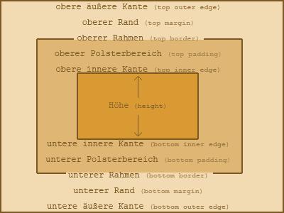 Diagramm des CSS Box-Modells